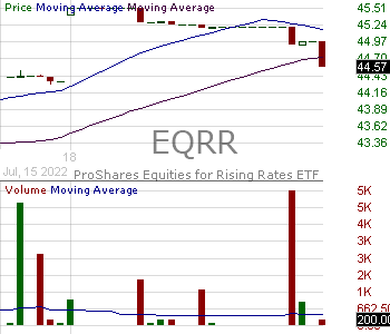 EQRR - ProShares Equities for Rising Rates ETF 15 minute intraday candlestick chart with less than 1 minute delay