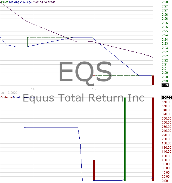 EQS - Equus Total Return Inc. 15 minute intraday candlestick chart with less than 1 minute delay