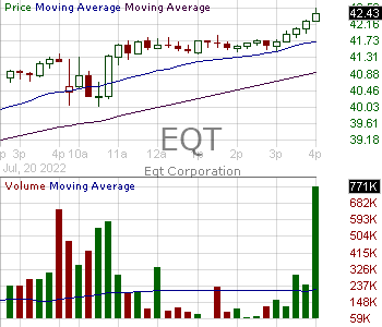 EQT - EQT Corporation 15 minute intraday candlestick chart with less than 1 minute delay