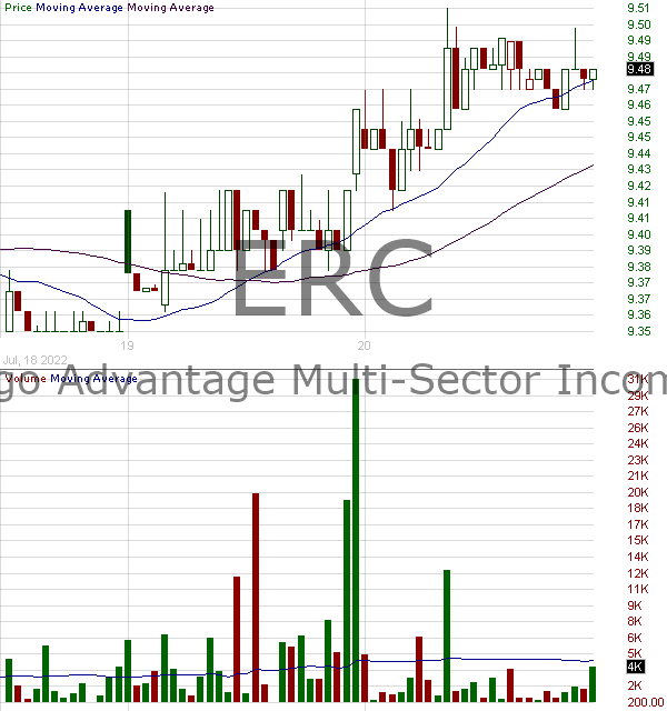 ERC - Wells Fargo Multi-Sector Income Fund 15 minute intraday candlestick chart with less than 1 minute delay