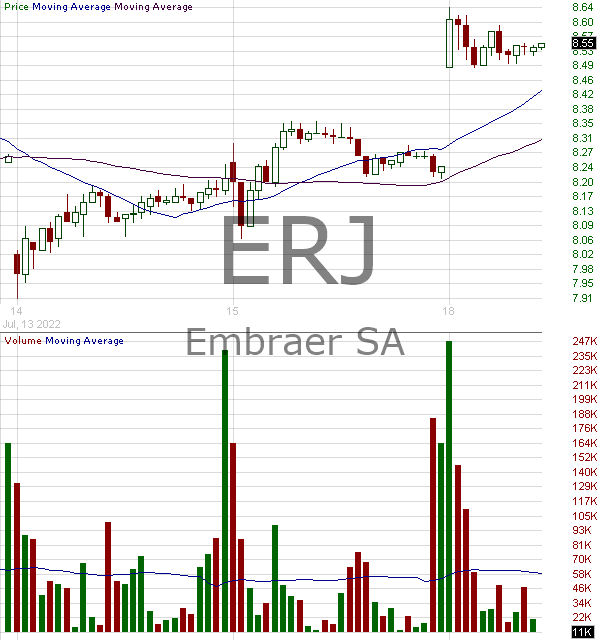 ERJ - Embraer S.A. 15 minute intraday candlestick chart with less than 1 minute delay