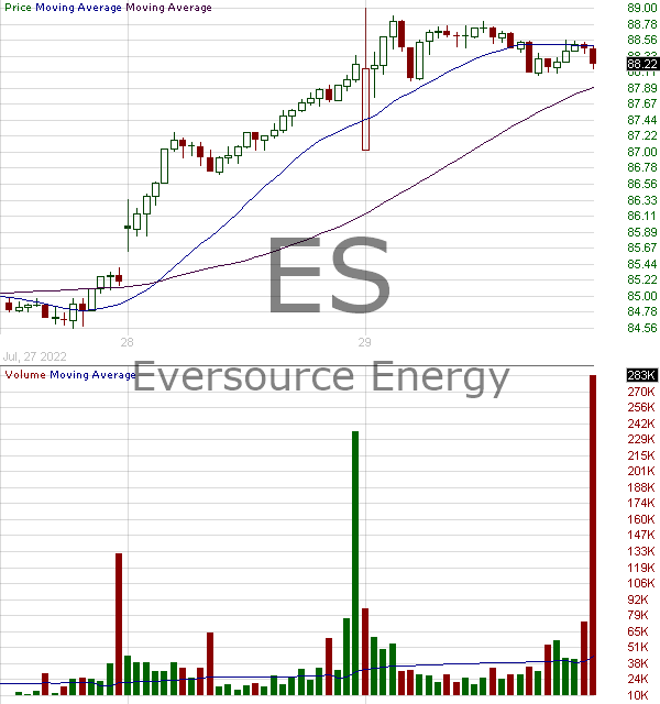 ES - Eversource Energy (D-B-A) 15 minute intraday candlestick chart with less than 1 minute delay