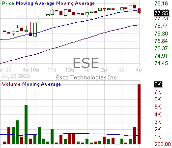 ESE - ESCO Technologies Inc. 15 minute intraday candlestick chart with less than 1 minute delay