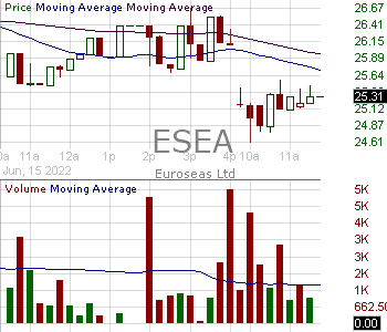 ESEA - Euroseas Ltd. 15 minute intraday candlestick chart with less than 1 minute delay