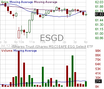 ESGD - iShares ESG MSCI EAFE ETF 15 minute intraday candlestick chart with less than 1 minute delay