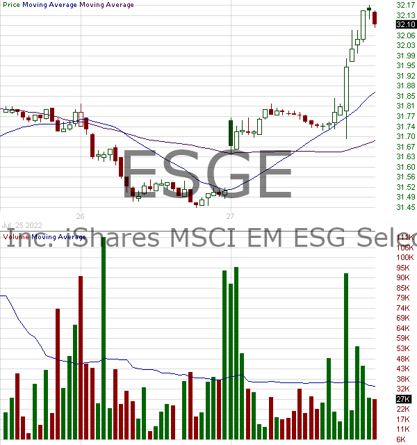 ESGE - iShares ESG MSCI EM ETF 15 minute intraday candlestick chart with less than 1 minute delay