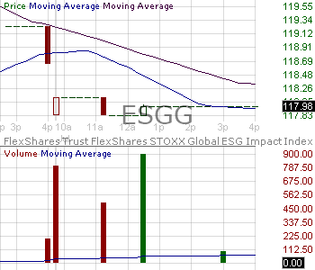 ESGG - FlexShares Trust STOXX Global ESG Impact Index Fund 15 minute intraday candlestick chart with less than 1 minute delay