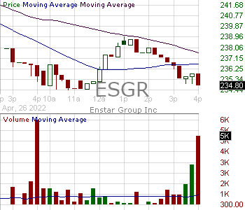 ESGR - Enstar Group Limited 15 minute intraday candlestick chart with less than 1 minute delay