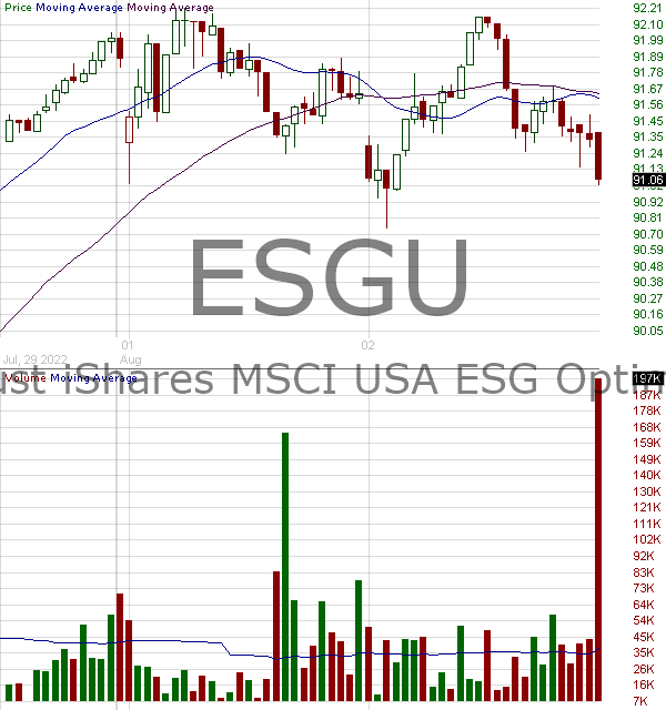 ESGU - iShares ESG MSCI USA ETF 15 minute intraday candlestick chart with less than 1 minute delay