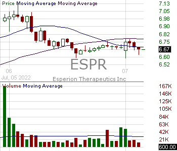 ESPR - Esperion Therapeutics Inc. 15 minute intraday candlestick chart with less than 1 minute delay