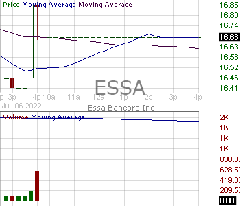 ESSA - ESSA Bancorp Inc. 15 minute intraday candlestick chart with less than 1 minute delay