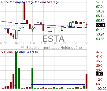 ESTA - Establishment Labs Holdings Inc. 15 minute intraday candlestick chart with less than 1 minute delay