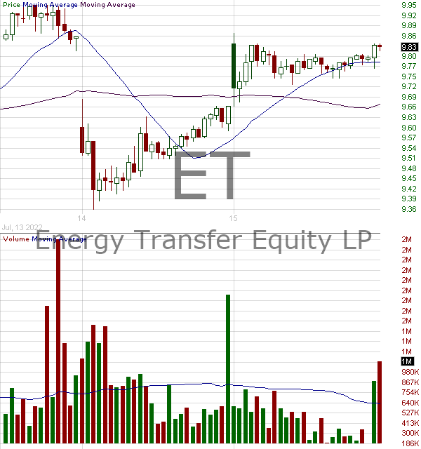 ET - Energy Transfer LP Common Units  15 minute intraday candlestick chart with less than 1 minute delay