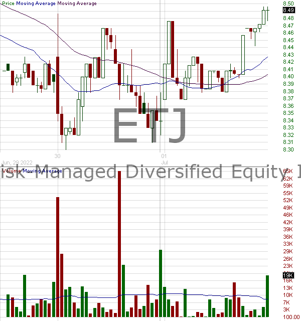 ETJ - Eaton Vance Risk-Managed Diversified Equity Income Fund 15 minute intraday candlestick chart with less than 1 minute delay