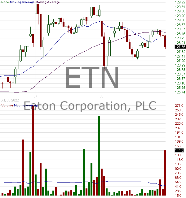 ETN - Eaton Corporation PLC Ordinary Shares 15 minute intraday candlestick chart with less than 1 minute delay