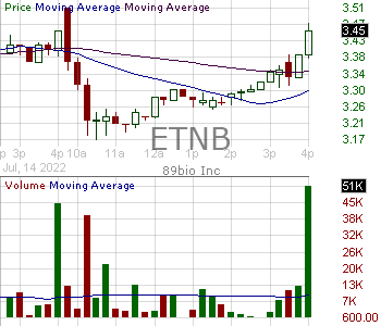 ETNB - 89bio Inc. 15 minute intraday candlestick chart with less than 1 minute delay