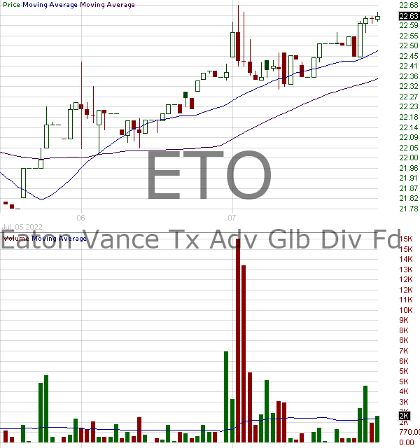 ETO - Eaton Vance Tax-Advantage Global Dividend Opp 15 minute intraday candlestick chart with less than 1 minute delay