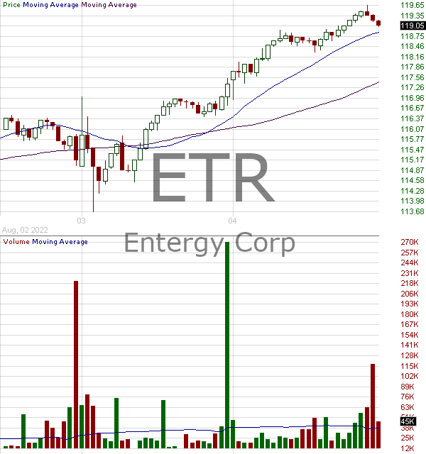 ETR - Entergy Corporation 15 minute intraday candlestick chart with less than 1 minute delay