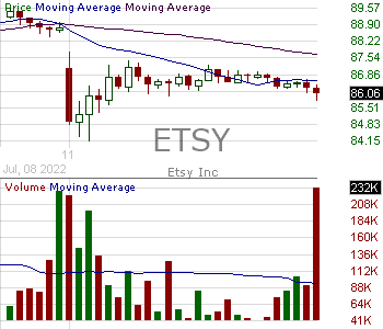 ETSY - Etsy Inc. 15 minute intraday candlestick chart with less than 1 minute delay