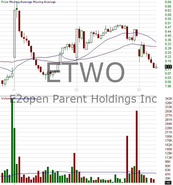 ETWO - E2open Parent Holdings Inc.Class A 15 minute intraday candlestick chart with less than 1 minute delay