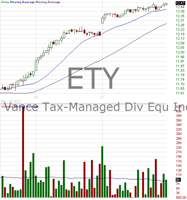 ETY - Eaton Vance Tax-Managed Diversified Equity Income Fund 15 minute intraday candlestick chart with less than 1 minute delay