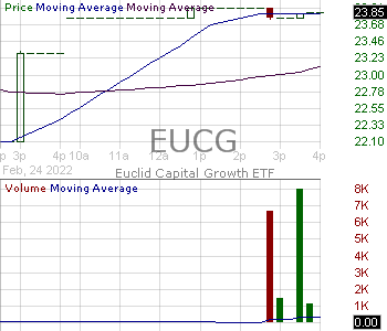 EUCG - Euclid Capital Growth ETF 15 minute intraday candlestick chart with less than 1 minute delay