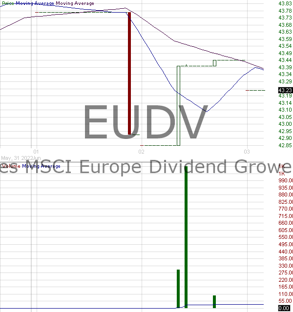 EUDV - ProShares MSCI Europe Dividend Growers ETF 15 minute intraday candlestick chart with less than 1 minute delay