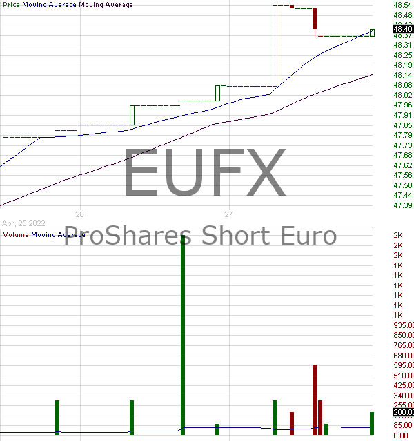 EUFX - ProShares Short Euro 15 minute intraday candlestick chart with less than 1 minute delay