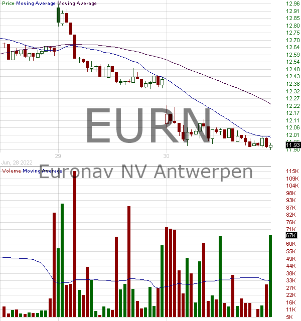 EURN - Euronav NV Ordinary Shares 15 minute intraday candlestick chart with less than 1 minute delay
