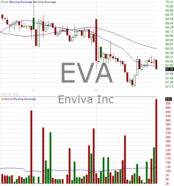 EVA - Enviva Partners LP Common units representing limited partner interests 15 minute intraday candlestick chart with less than 1 minute delay