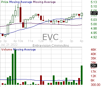 EVC - Entravision Communications Corporation 15 minute intraday candlestick chart with less than 1 minute delay