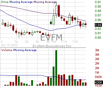 EVFM - Evofem Biosciences Inc. 15 minute intraday candlestick chart with less than 1 minute delay