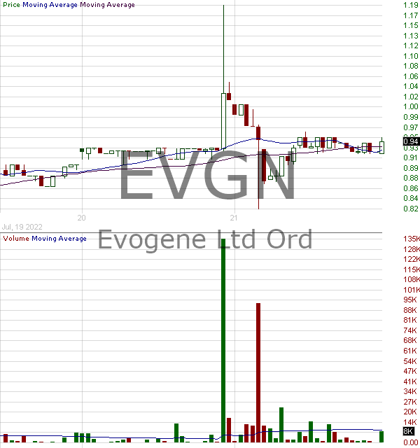 EVGN - Evogene Ltd. 15 minute intraday candlestick chart with less than 1 minute delay