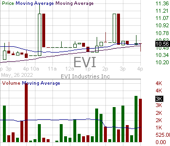 EVI - EVI Industries Inc. 15 minute intraday candlestick chart with less than 1 minute delay