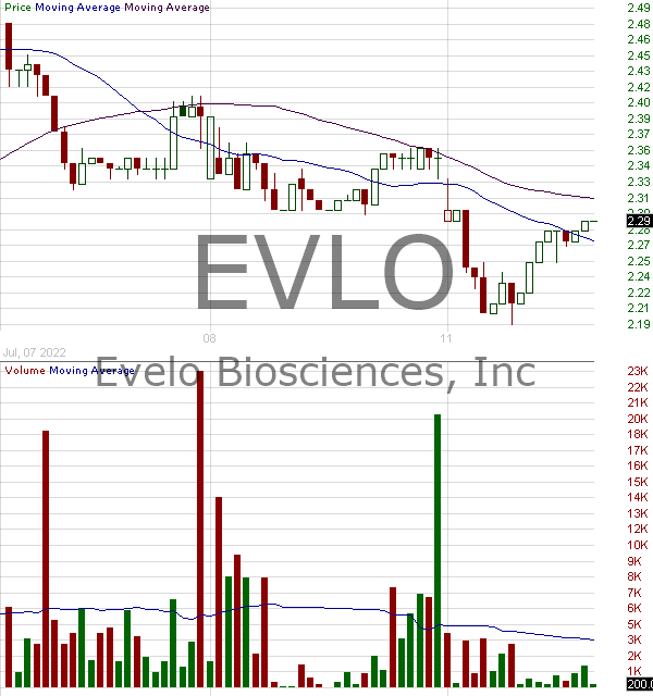 EVLO - Evelo Biosciences Inc. 15 minute intraday candlestick chart with less than 1 minute delay