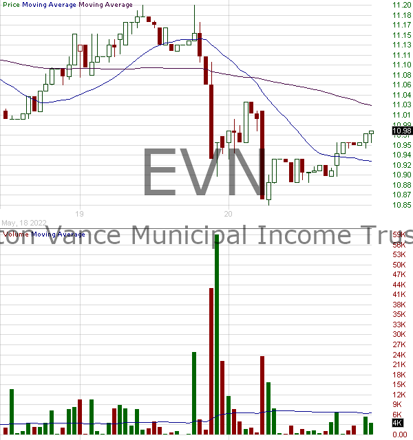 EVN - Eaton Vance Municipal Income Trust 15 minute intraday candlestick chart with less than 1 minute delay
