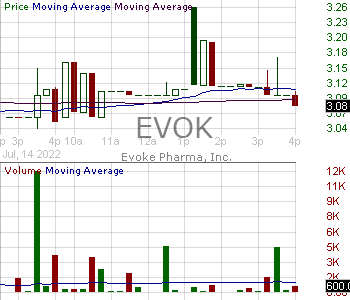 EVOK - Evoke Pharma Inc. 15 minute intraday candlestick chart with less than 1 minute delay