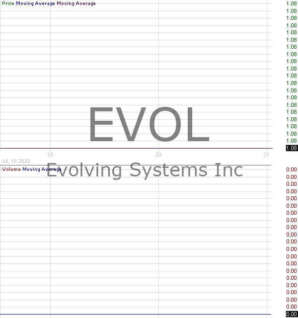 EVOL - Evolving Systems Inc. 15 minute intraday candlestick chart with less than 1 minute delay