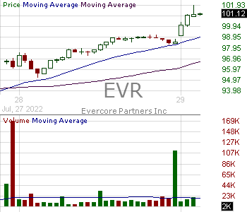 EVR - Evercore Inc. Class A 15 minute intraday candlestick chart with less than 1 minute delay