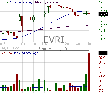 EVRI - Everi Holdings Inc. 15 minute intraday candlestick chart with less than 1 minute delay
