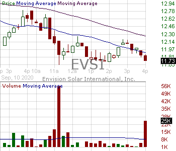 EVSI - Envision Solar International Inc. 15 minute intraday candlestick chart with less than 1 minute delay