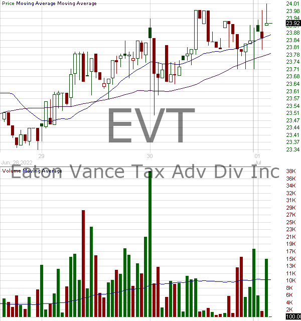EVT - Eaton Vance Tax Advantaged Dividend Income Fund 15 minute intraday candlestick chart with less than 1 minute delay