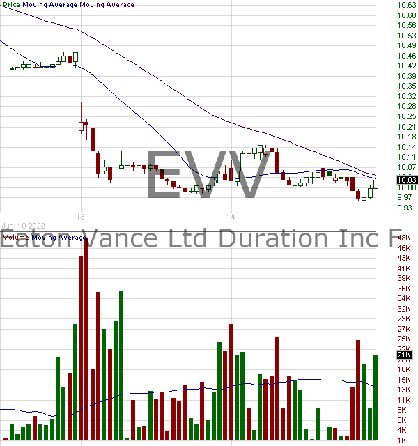 EVV - Eaton Vance Limited Duration Income Fund 15 minute intraday candlestick chart with less than 1 minute delay