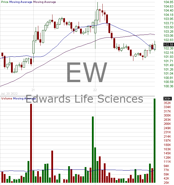 EW - Edwards Lifesciences Corporation 15 minute intraday candlestick chart with less than 1 minute delay