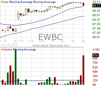 EWBC - East West Bancorp Inc. 15 minute intraday candlestick chart with less than 1 minute delay