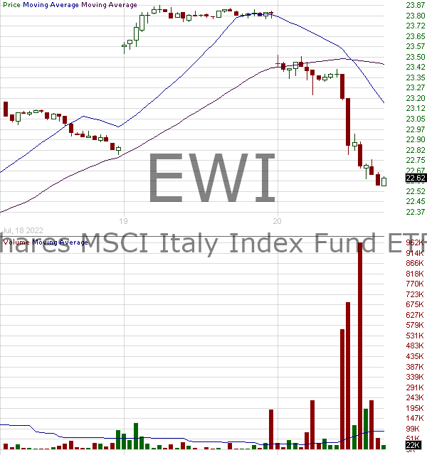 EWI - iShares Inc MSCI Italy ETF 15 minute intraday candlestick chart with less than 1 minute delay