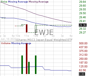 EWJE - iShares MSCI Japan Equal Weighted ETF 15 minute intraday candlestick chart with less than 1 minute delay