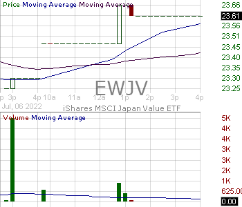 EWJV - iShares MSCI Japan Value ETF 15 minute intraday candlestick chart with less than 1 minute delay