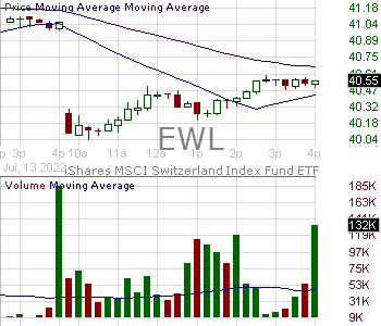 EWL - iShares Inc MSCI Switzerland ETF 15 minute intraday candlestick chart with less than 1 minute delay