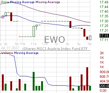 EWO - iShares Inc MSCI Austria ETF 15 minute intraday candlestick chart with less than 1 minute delay